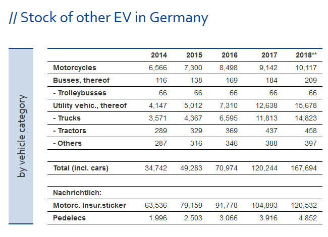 ZSW: По итогам 2018 года самая электромобильная страна — Китай, бренд — Tesla, модель — Tesla Model 3 (по показателям за все время — Китай, BYD и Nissan Leaf) рис 9