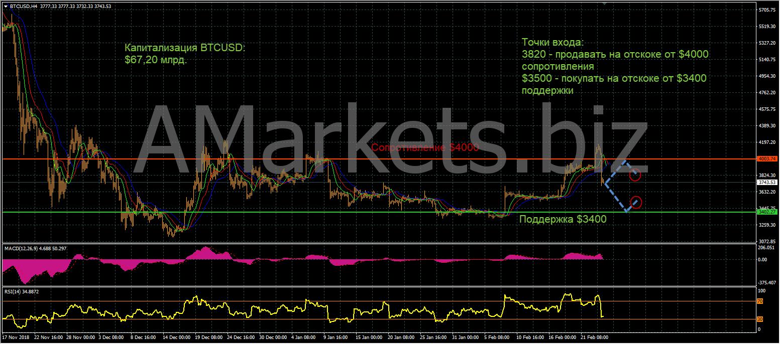 Анализ цен BTC, LTC, ETH (26.02.19) рис 2