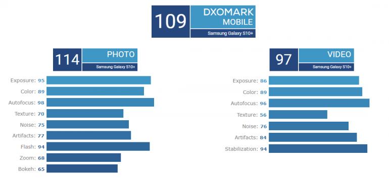 DxOMark оценили Samsung Galaxy S10+: основная камера не хуже, чем у Huawei P20 Pro и Mate 20 Pro, а фронтальная – лучшая из всех протестированных рис 2
