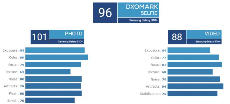 DxOMark оценили Samsung Galaxy S10+: основная камера не хуже, чем у Huawei P20 Pro и Mate 20 Pro, а фронтальная – лучшая из всех протестированных рис 3