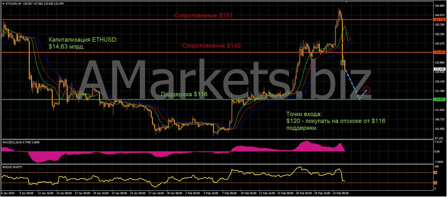 Анализ цен BTC, LTC, ETH (26.02.19) рис 5
