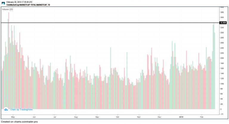 Торговые объемы биткоина и эфира возвращаются к прежним максимумам рис 3