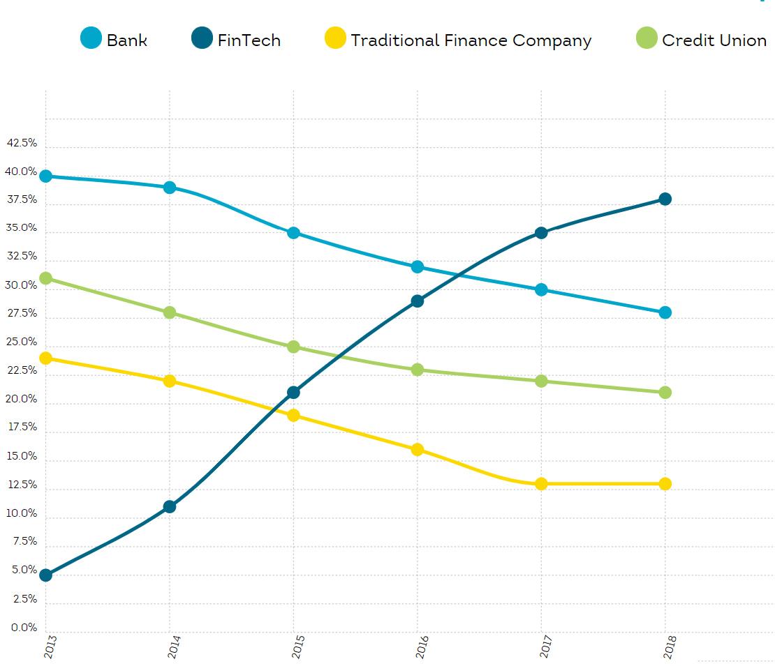 Область кредитования США выросла до $138 млрд благодаря финтеху