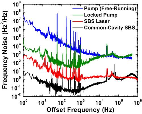 Сравнение частотных шумов лазера / © MIT