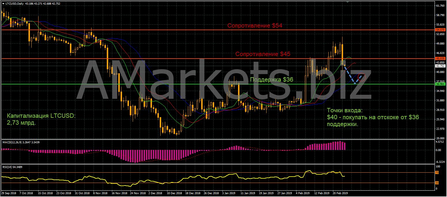 Анализ цен BTC, LTC, ETH (26.02.19) рис 4