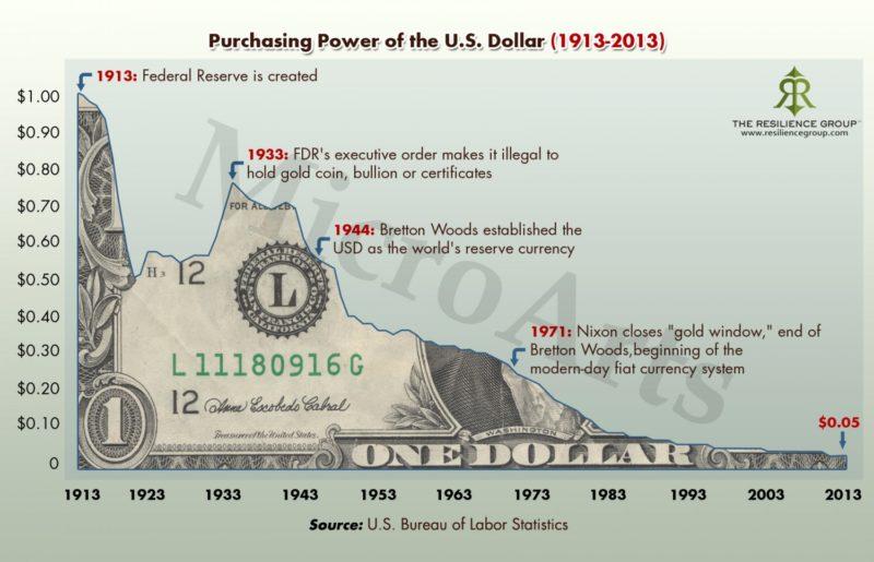 Халвинг BTC делает монету менее инфляционной и более ценной