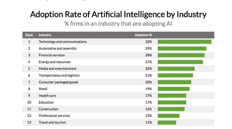 Интеграция искусственного интеллекта в разные отрасли промышленности
