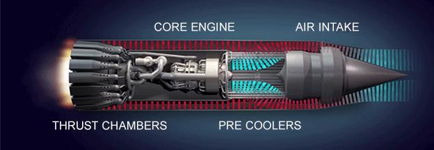 Компактный теплообменник предварительного охлаждения, который может принимать поступающий воздушный поток в области 1000° С и охлаждать его до минус 150° С / ©ReactionEnginesLTD