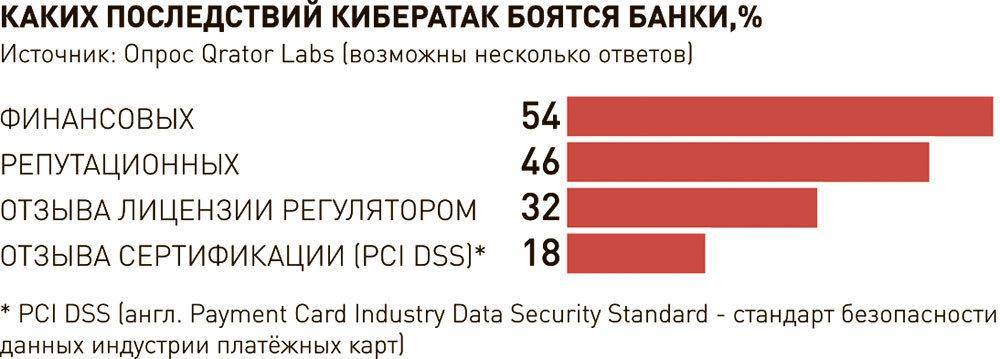 Исследование: число кибератак на финансовые компании выросло в два раза рис 2