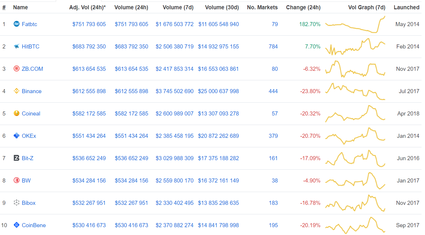 Основные биржи 18 марта