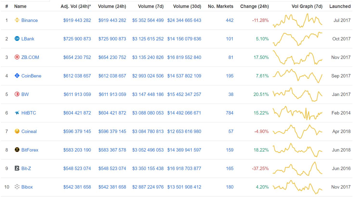 Bitcoin продолжает боковое движение рис 4