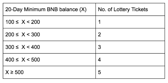 На Binance Launchpad меняется порядок проведения токенсейлов рис 3