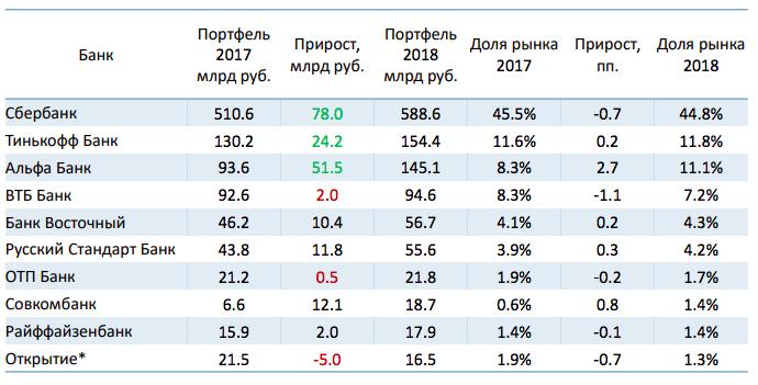 Топ-10 рынка кредитных карт России
