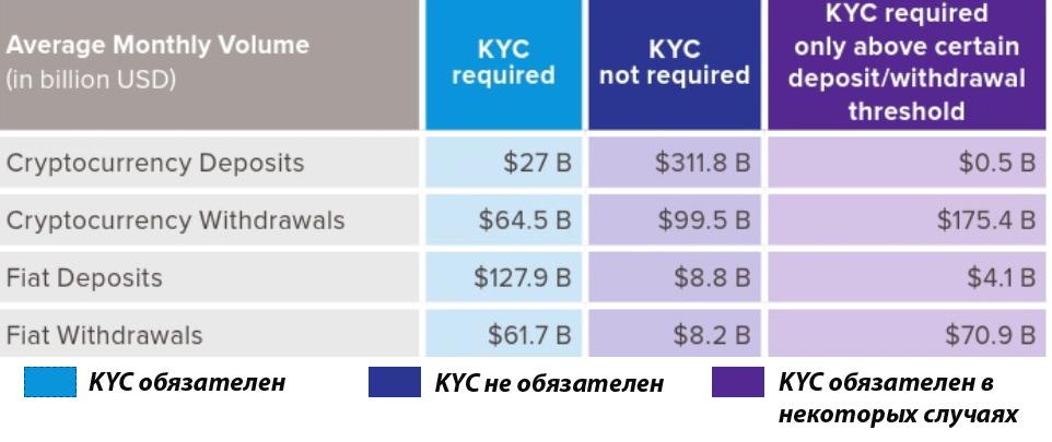 Исследование: почти 70% бирж работает вне KYC рис 3