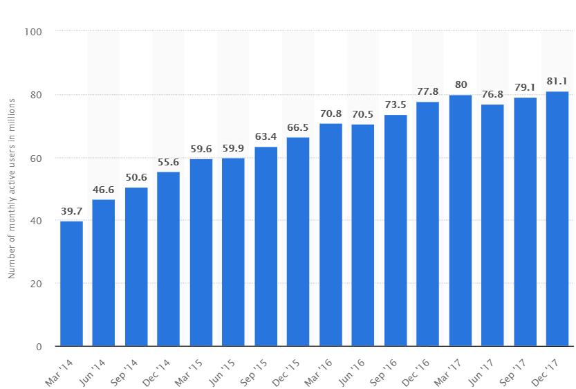 Статистика пользователей ВК.