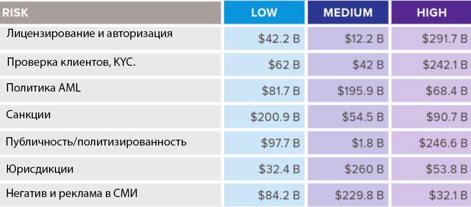 Исследование: почти 70% бирж работает вне KYC рис 2