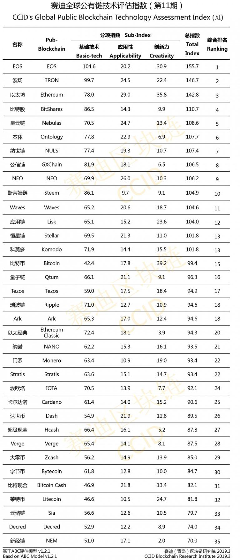 Вышел одиннадцатый китайский рейтинг криптовалют рис 2