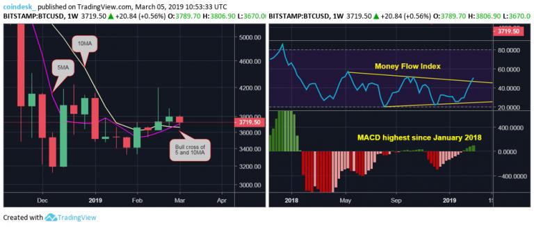После потерь понедельника цена биткоина подбирается к отметке 00 рис 3