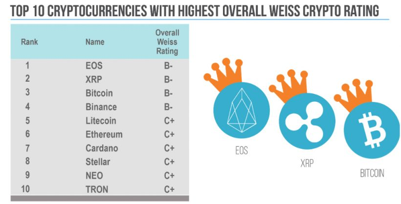 Аналитики Weiss Ratings представили отчет по криптовалютам рис 4