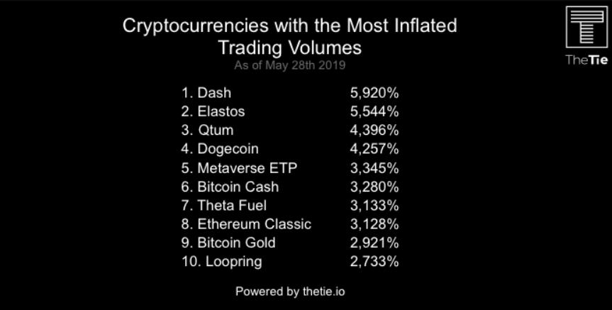 Исследование: 50% данных о торговых объемах топ-100 криптовалют – фейк