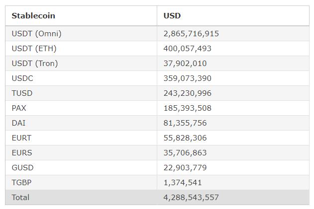 Рыночная капитализация стейблкоинов превысила $4 млрд