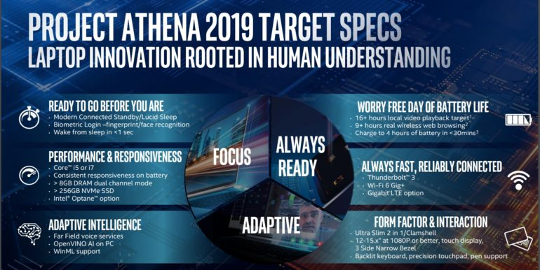 Intel рассказала о требованиях к ноутбукам в рамках Project Athena: 9 часов реальной автономности, достаточный запас памяти, высокая отзывчивость