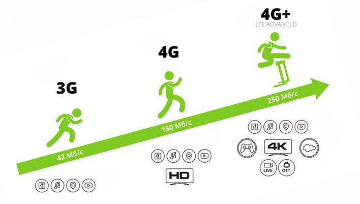 4G и LTE – одно и то же, или нет?