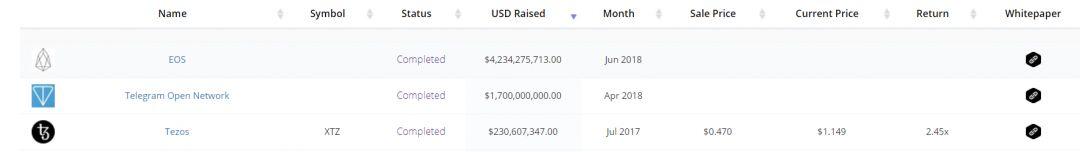 Дуров намерен обогнать Цукерберга и Центробанк Китая