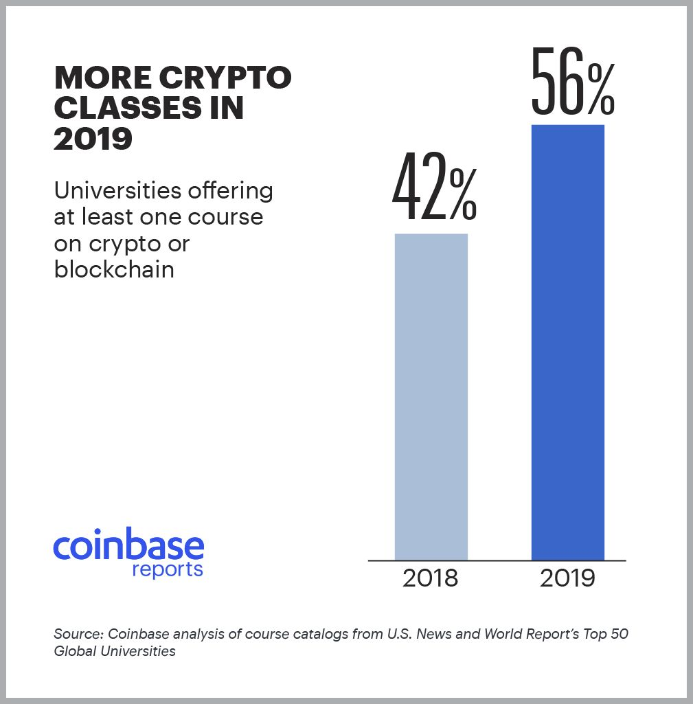 more crypto classes in 2019