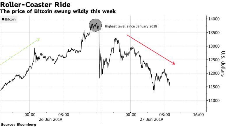Майк Новограц: падение bitcoin ниже $10 тыс. не отменяет перспектив его роста