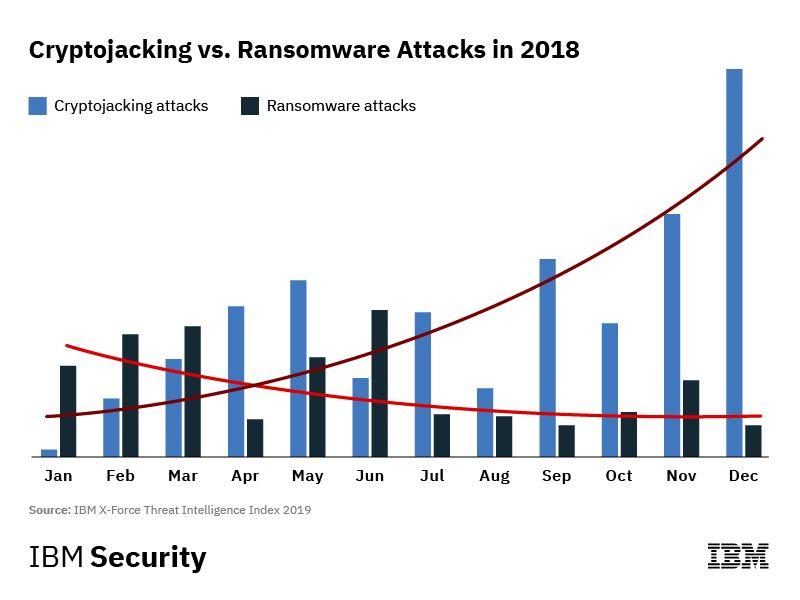 Хакер взломала 30 компаний для майнинга криптовалют на их устройствах