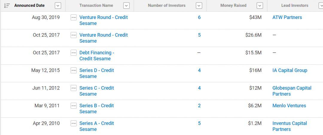 Кредитный стартап привлек $43 млн в преддверии IPO