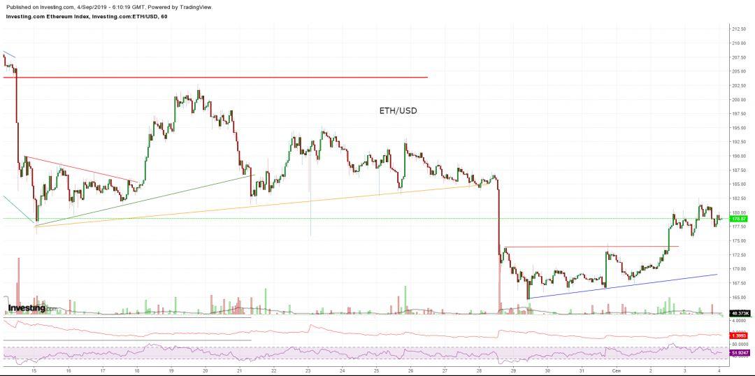 Bitcoin, Ethereum, альткоины — Обзор криптовалют — 04/09/2019