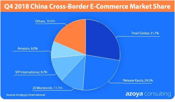 China-cross-border-market