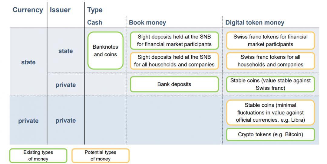 types money in switzerland