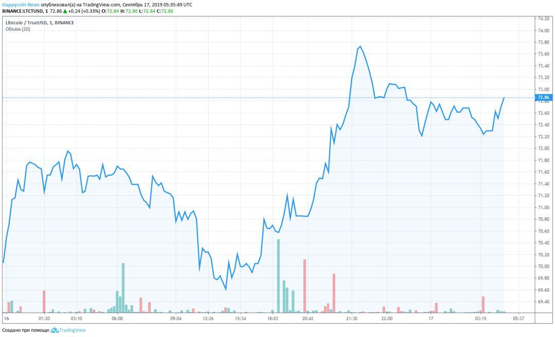 LTC Chart