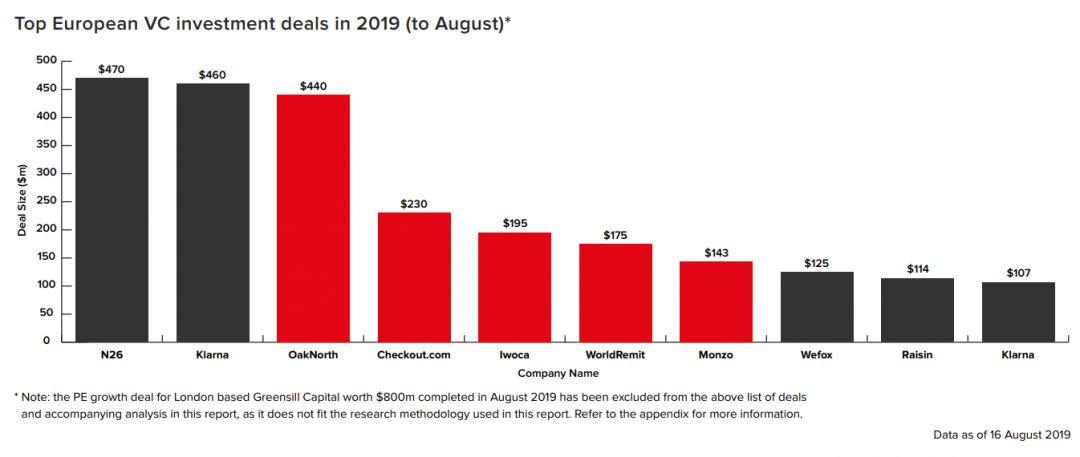 Крупнейшие инвестиции в европейский финтех.