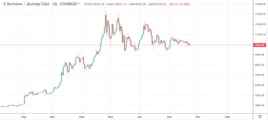 Как запуск Bakkt повлиял на bitcoin? Обзор положения BTC