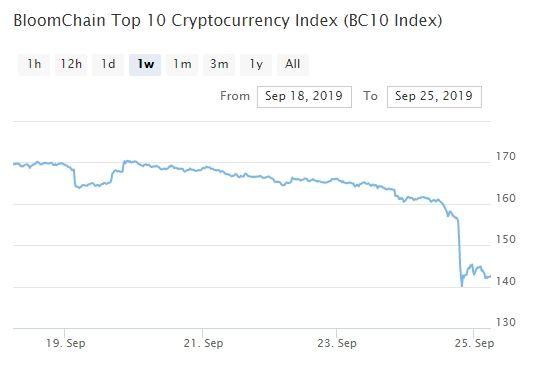Bitcoin, Ethereum, альткоины — Обзор криптовалют — 25/09/2019