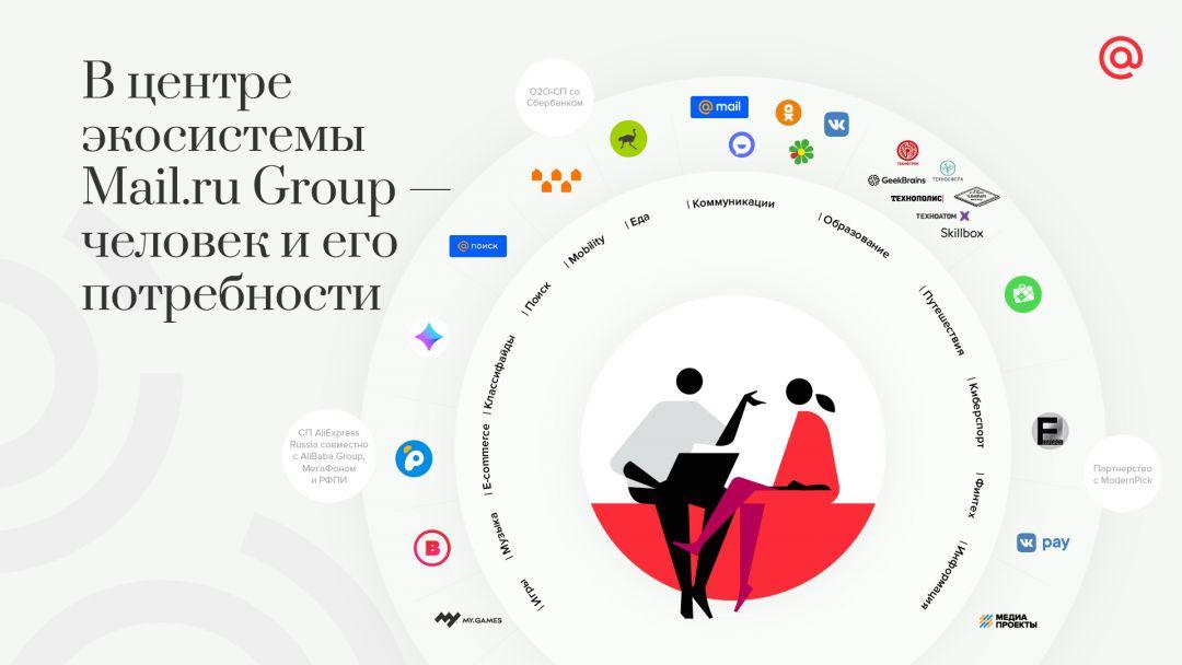 Mail.ru рассказала о развитии своей экосистемы экосистем