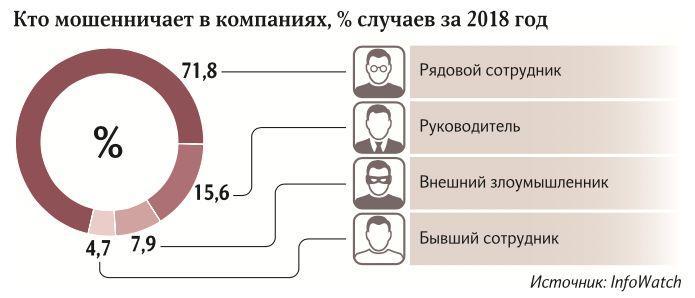 Сбербанк представил итоги расследования утечки баз данных