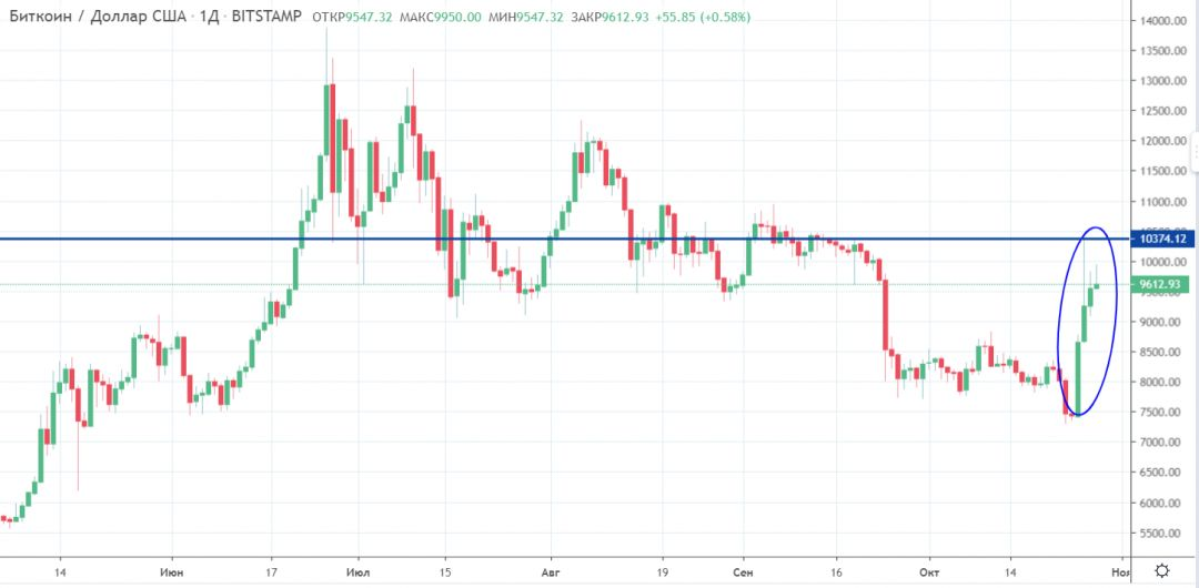 Причины роста bitcoin и прогнозы дальнейшего движения BTC