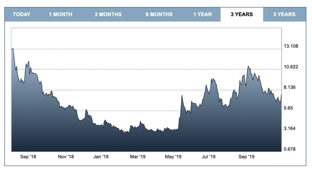 Динамика акций Argo Blockchain после размещения