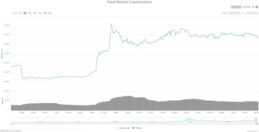 Bitcoin, Ethereum, альткоины — Обзор криптовалют — 30/10/2019
