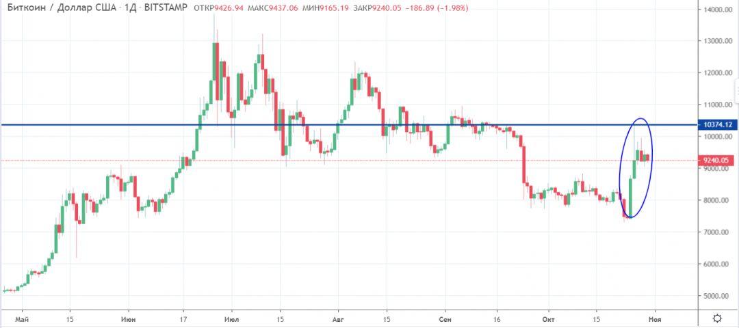 Мнение: рост курса bitcoin начнется сегодня