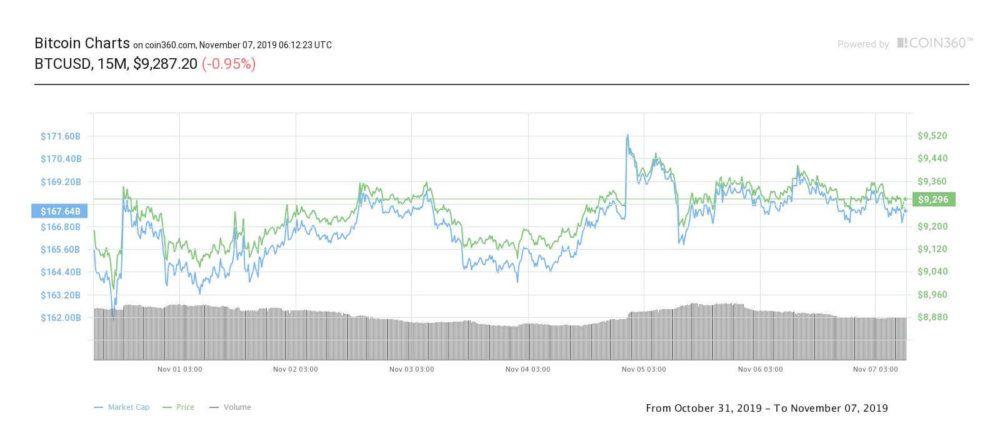 bitcoin-15m
