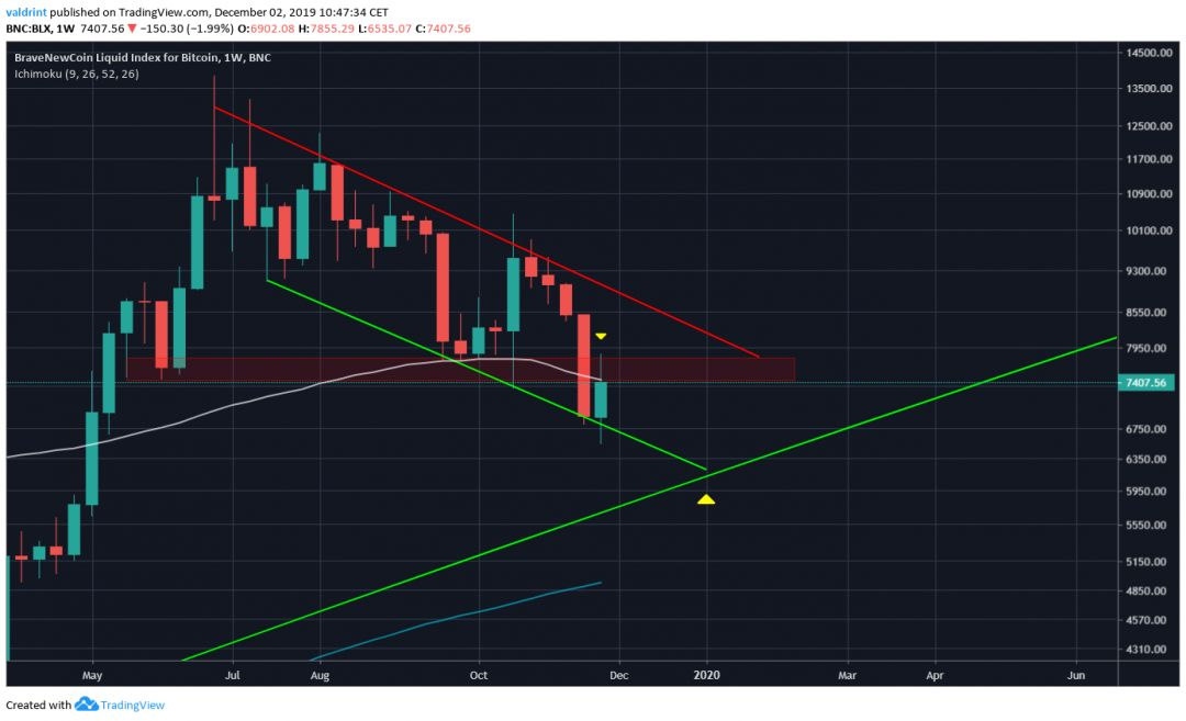Bitcoin Support Target