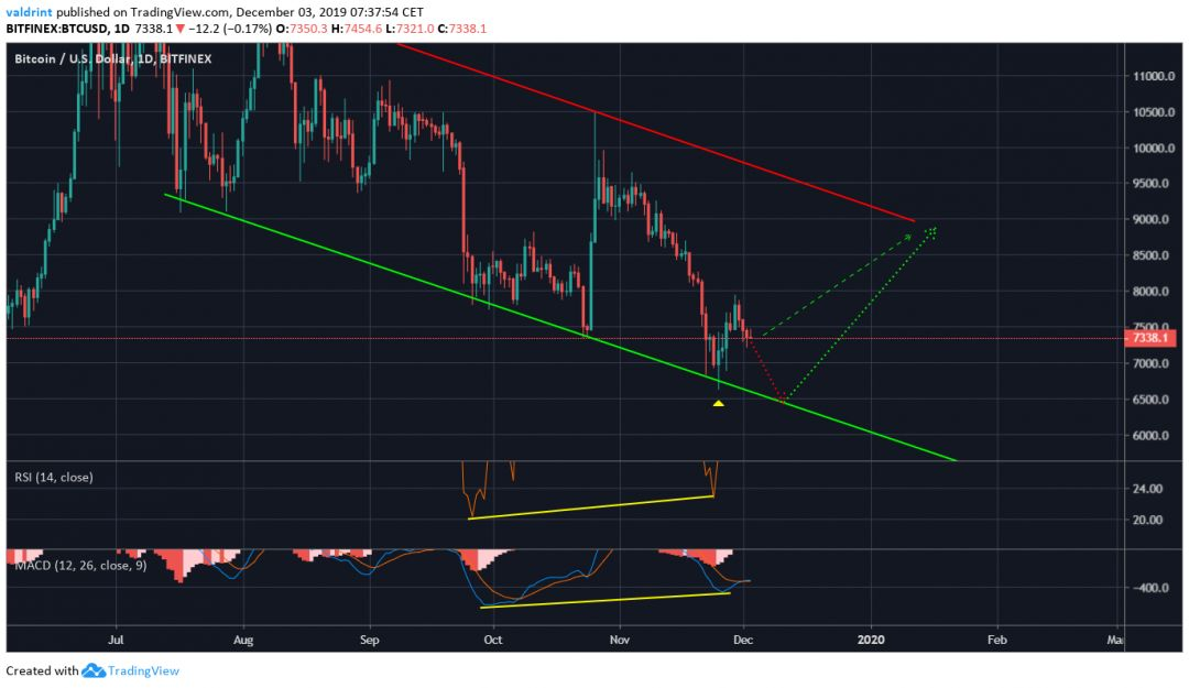 Bitcoin Bullish Divergence