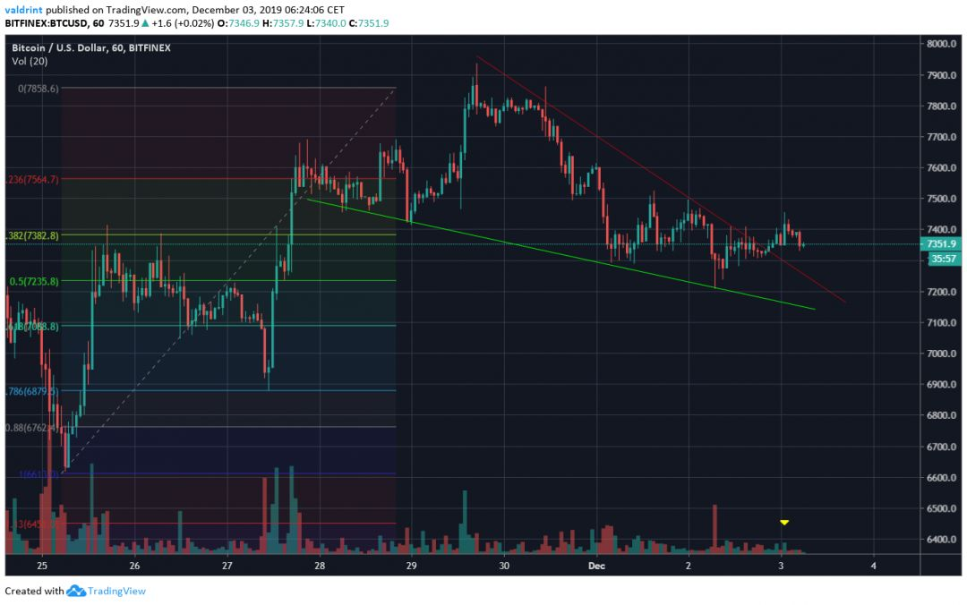 Bitcoin Descending Wedge