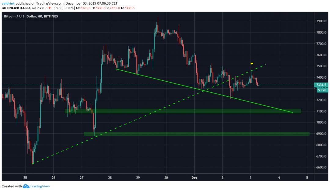 Ascending Support Breakdown
